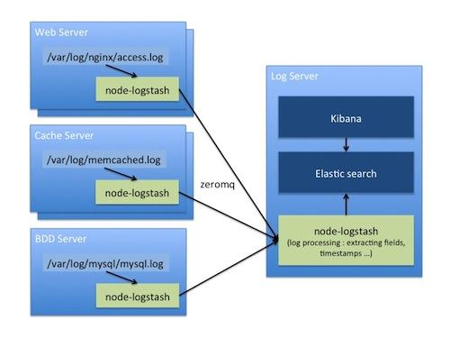 GitHub - bpaquet/node-logstash: Simple logstash