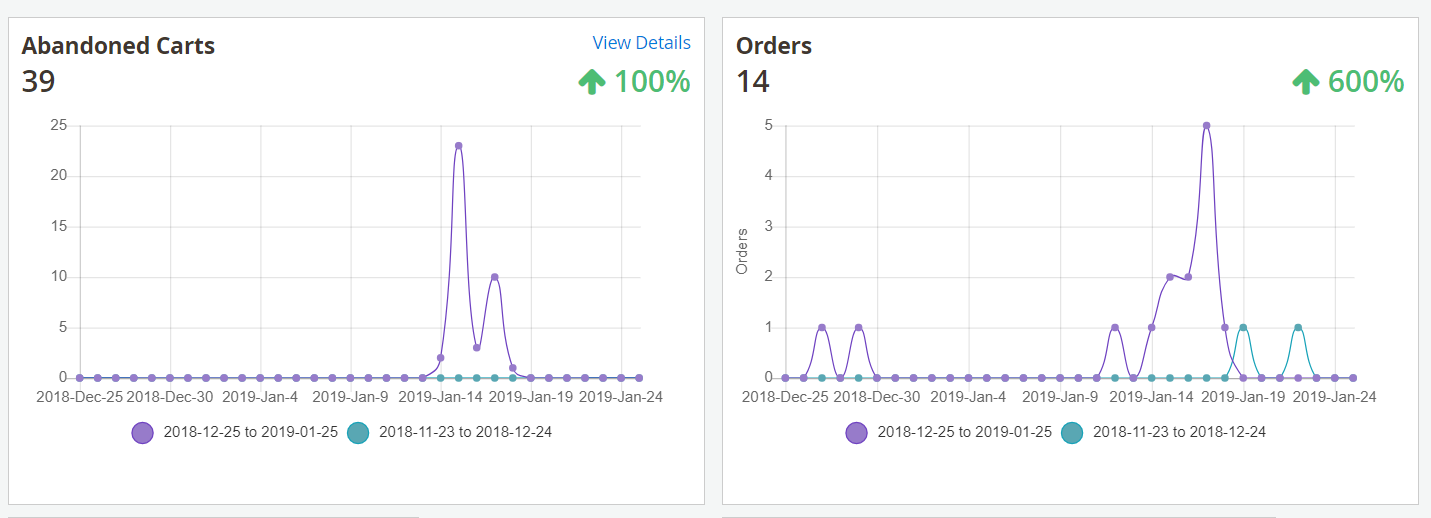 Magento 2 line-chart reports