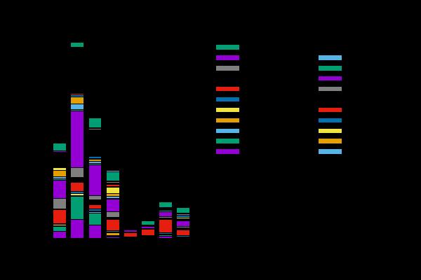 图11:美国每十年从欧洲移民情况1