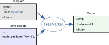 FreeMarker Template Language (FTL) · Yash-777/LearnJava Wiki