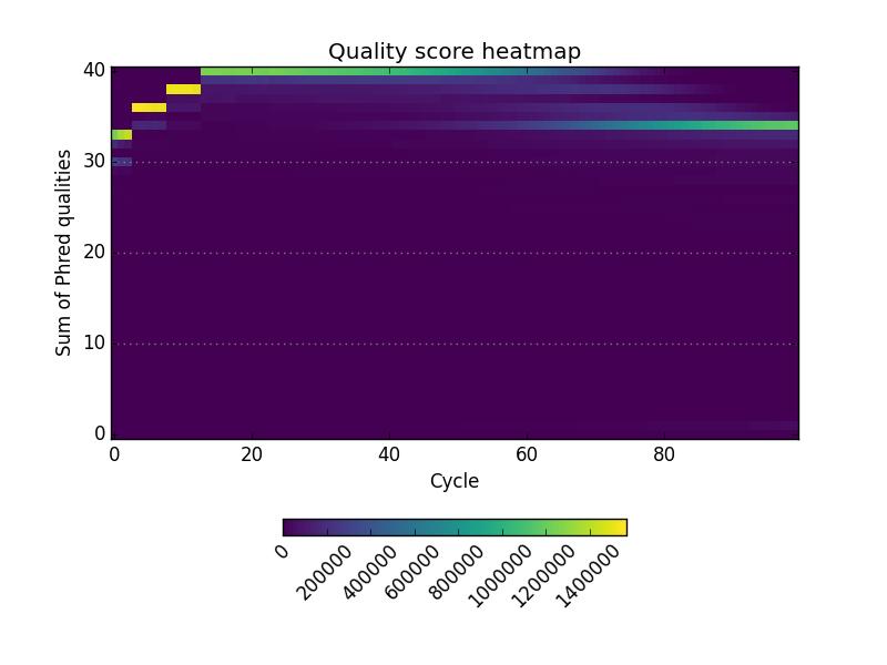 quality heatmap