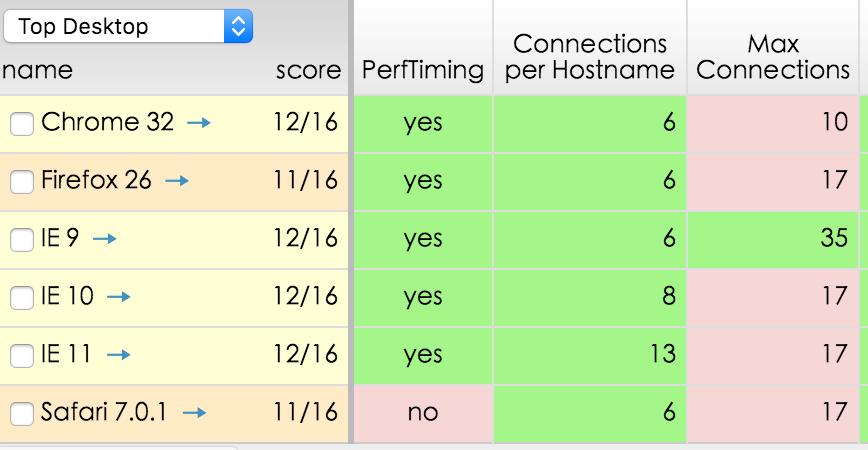 各浏览器同一域名的请求并发数