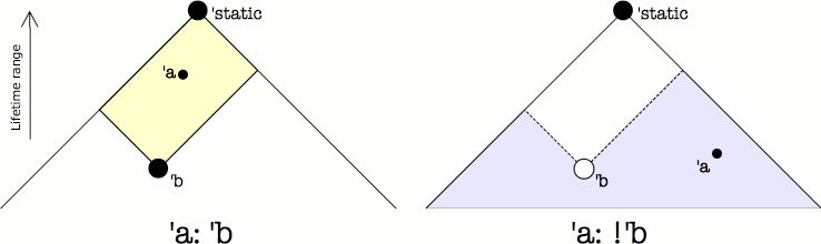 'a: 'b vs 'a: !'b
