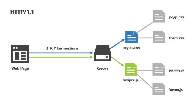 HTTP/1.1 file concatenation