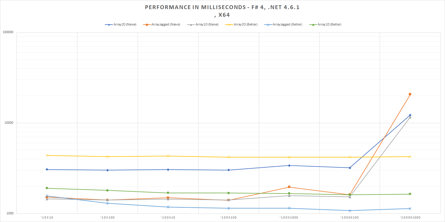 Performance in Milliseconds - F# 4, .NET 4.6.2, x64