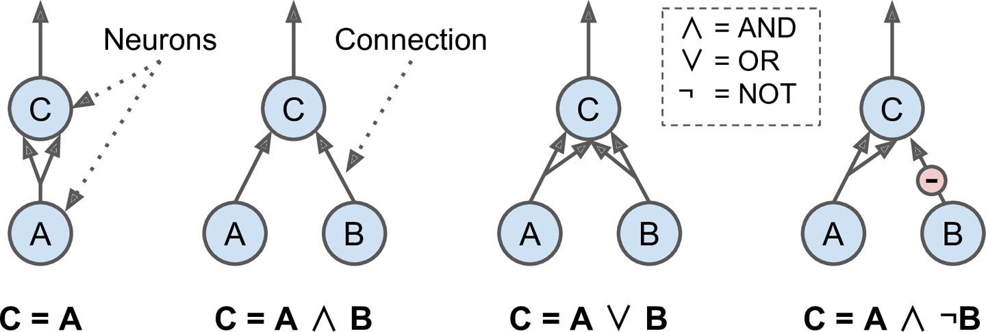 Artificial neural networks awantikdata science wiki github logical computation with neurons ccuart Image collections
