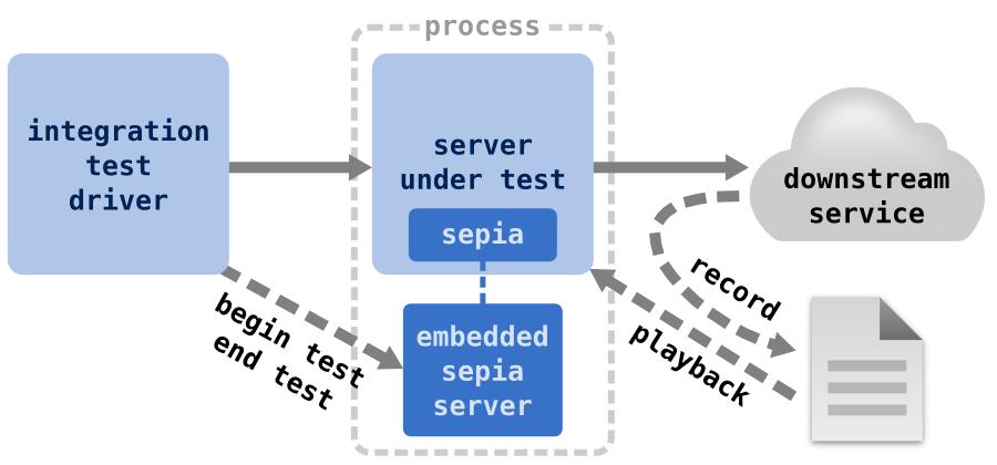 GitHub - linkedin/sepia: Sepia is a VCR-like module for node