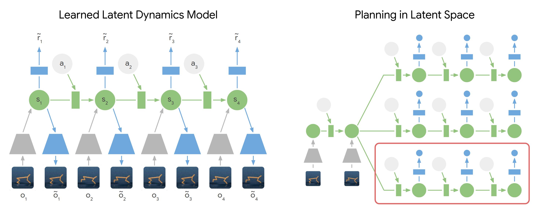 PlaNet model diagram