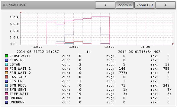 TCP States IPv4