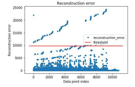 Reconstruction error vs. data