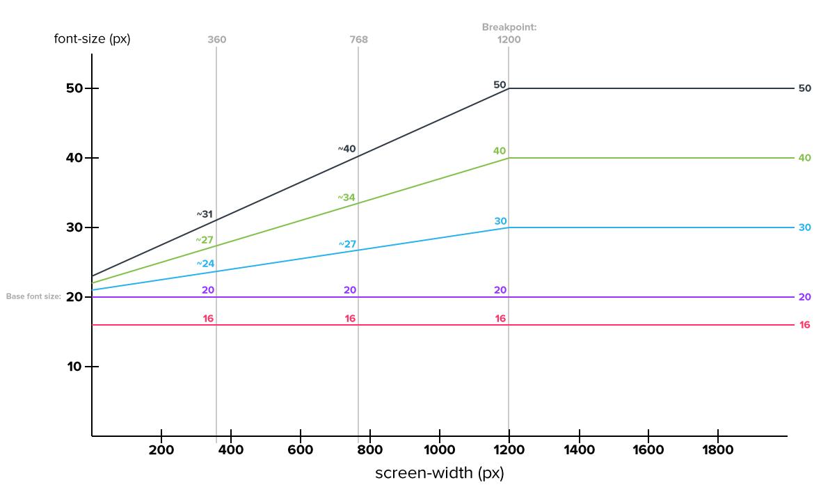 RFS visualisation