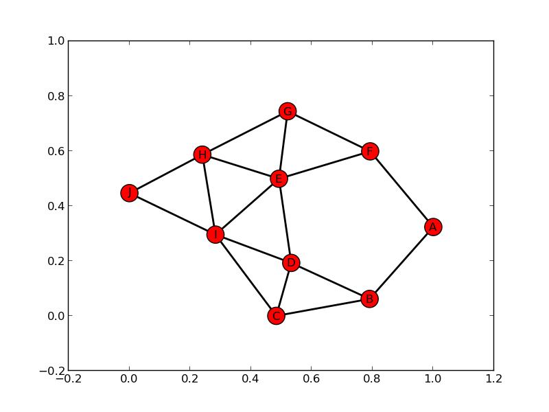 GitHub - arjun-menon/Distributed-Graph-Algorithms: A collection of