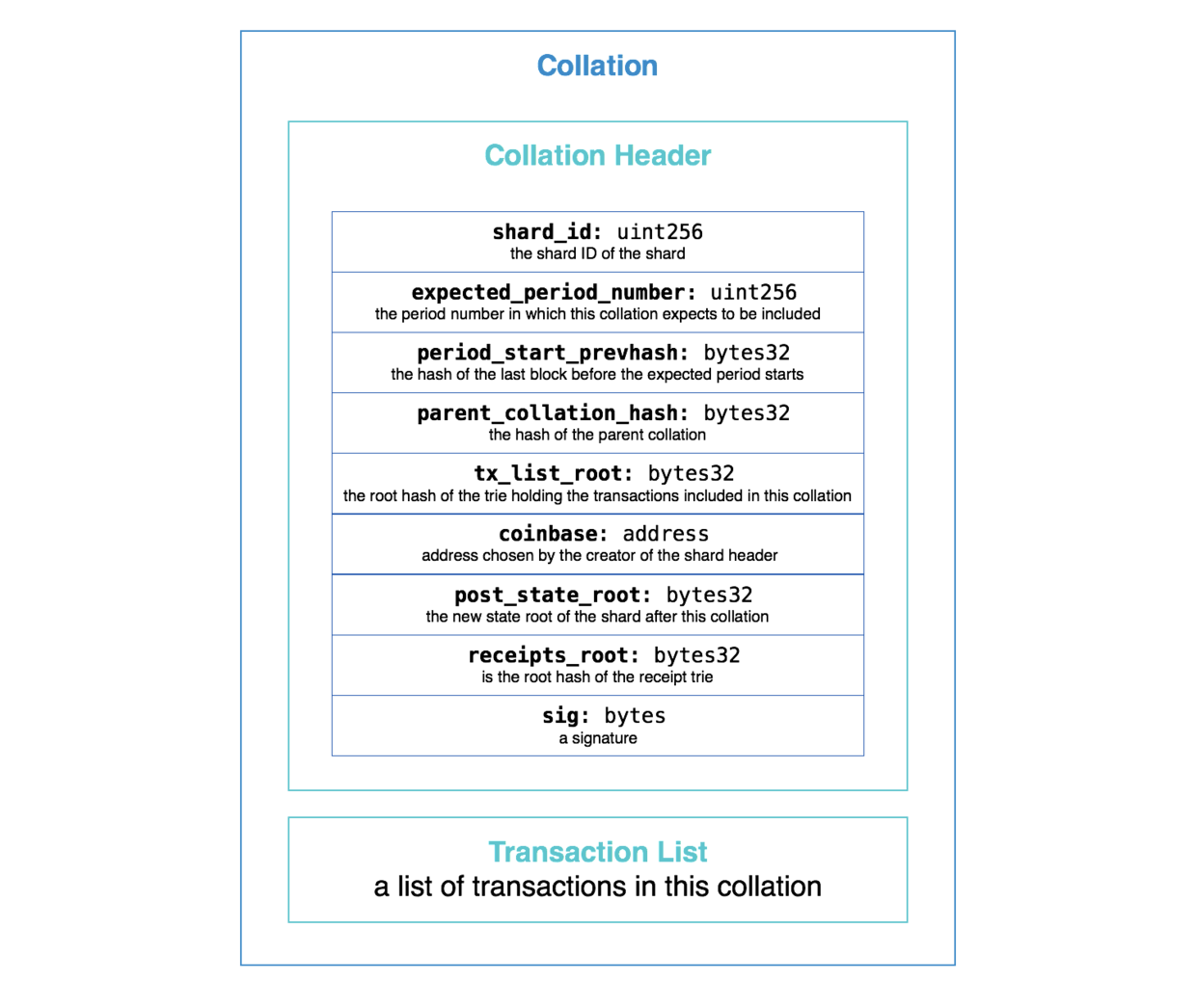 Figure 1. A glimpse of basic collation data structure.
