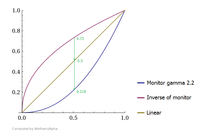 An XY graph with a range of 0 to 1 on both axis. Three lines on the graph: a straight x=y line, a concave curve, and a convex curve.  Points at x=0.5 on each curve are connected, labelled by the y-values: 0.73, 0.5, and 0.218 for each.