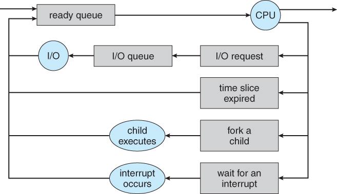 Operating systems3ocesses at master selbykoperating queuing diagram ccuart Choice Image