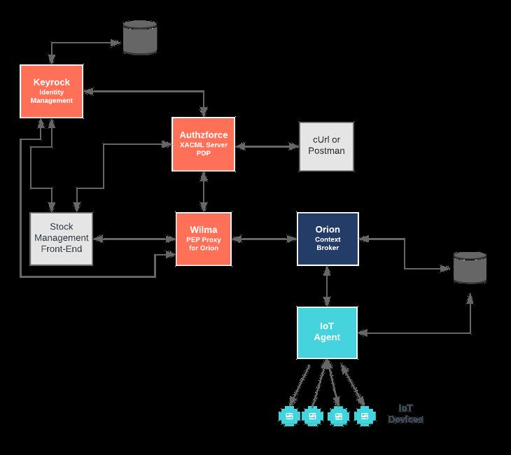 GitHub - FIWARE/tutorials Administrating-XACML: FIWARE 406