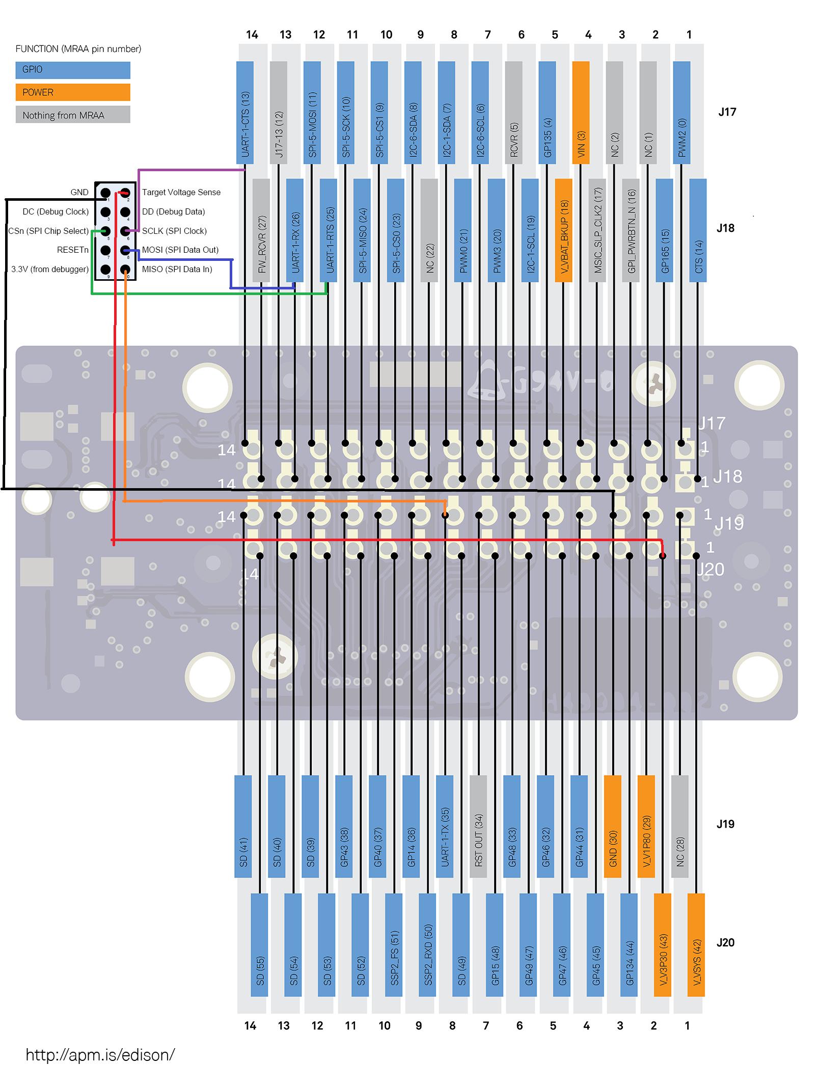 TI USB Stick over Serial · oskarpearson/mmeowlink Wiki · GitHub