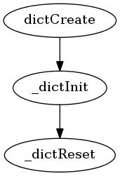 首次创建字典时执行的调用序列