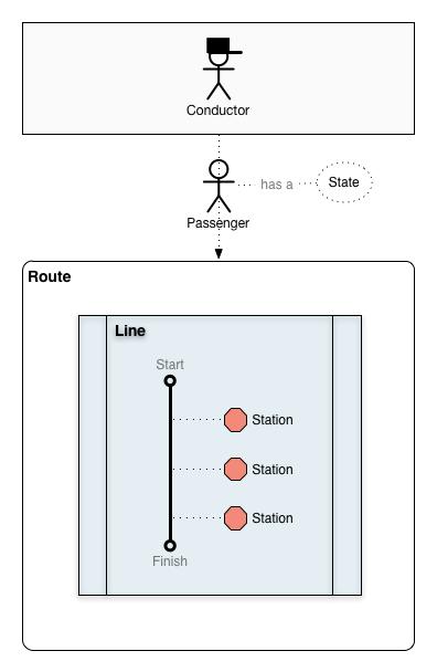 Ellington Diagram