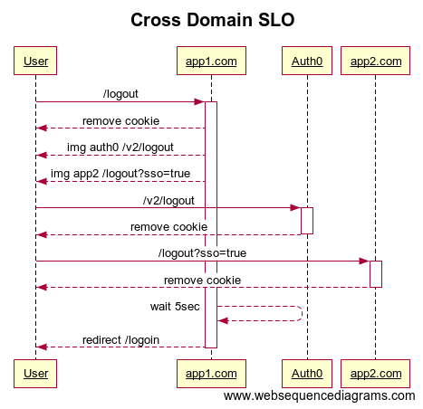 GitHub - abbaspour/federated-sso: Federated cross-domain