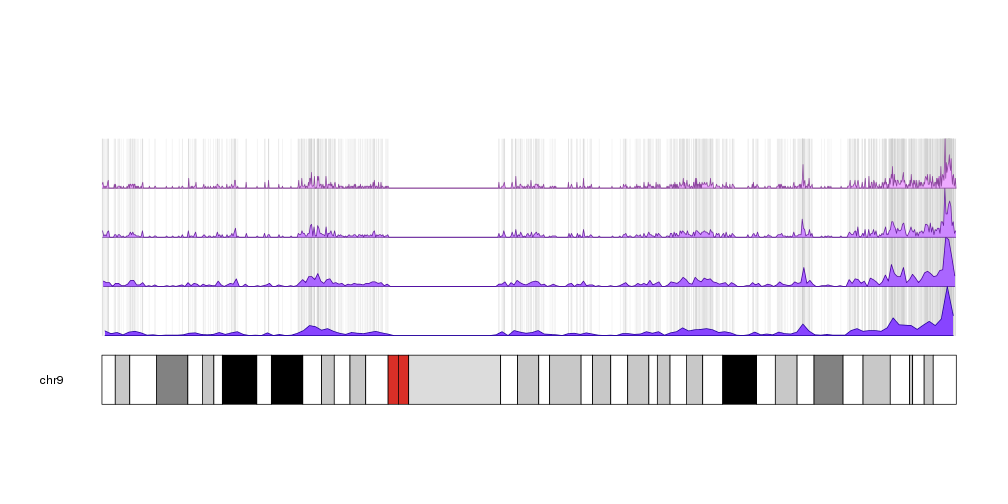 A karyoploteR example plotting the density and positions of CpG islands along the genome