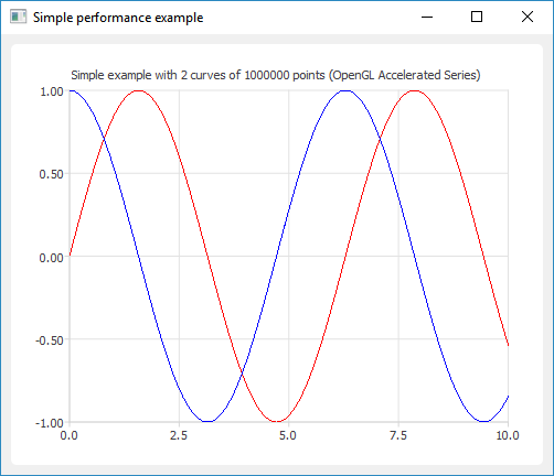 Using Qt Charts (PyQtChart) to plot curves efficiently in