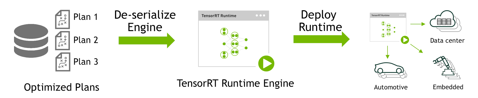 TensorRT: Deploy generated runtime inference engine for inference
