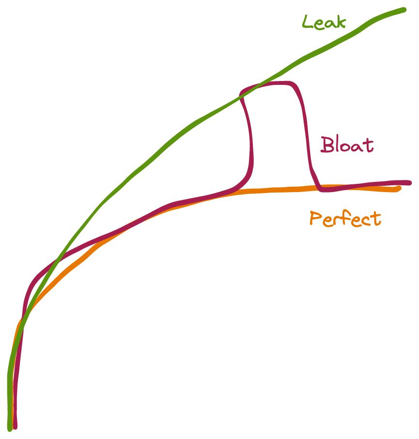 ok vs leak vs bloat