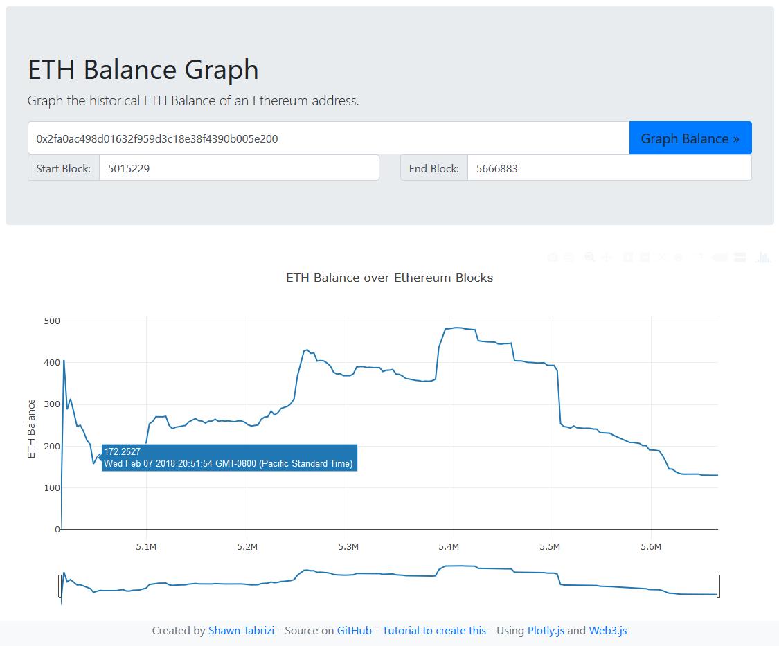 ETH Balance Graph Screenshot
