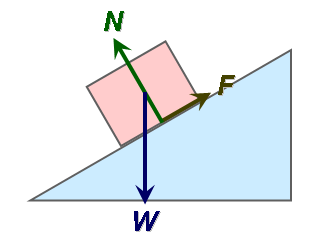 force and mechanical advantage a test The mechanical advantage of ramps annotation in this group lab students will be studying how inclines, friction, and the force applied to a block affect the ideal and mechanical advantage.