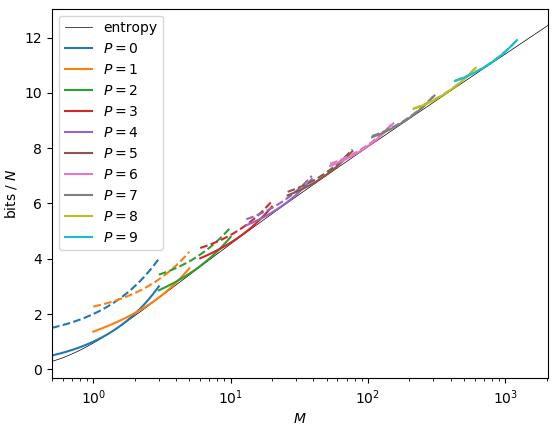 Bit sizes of golomb filters, compared to entropy