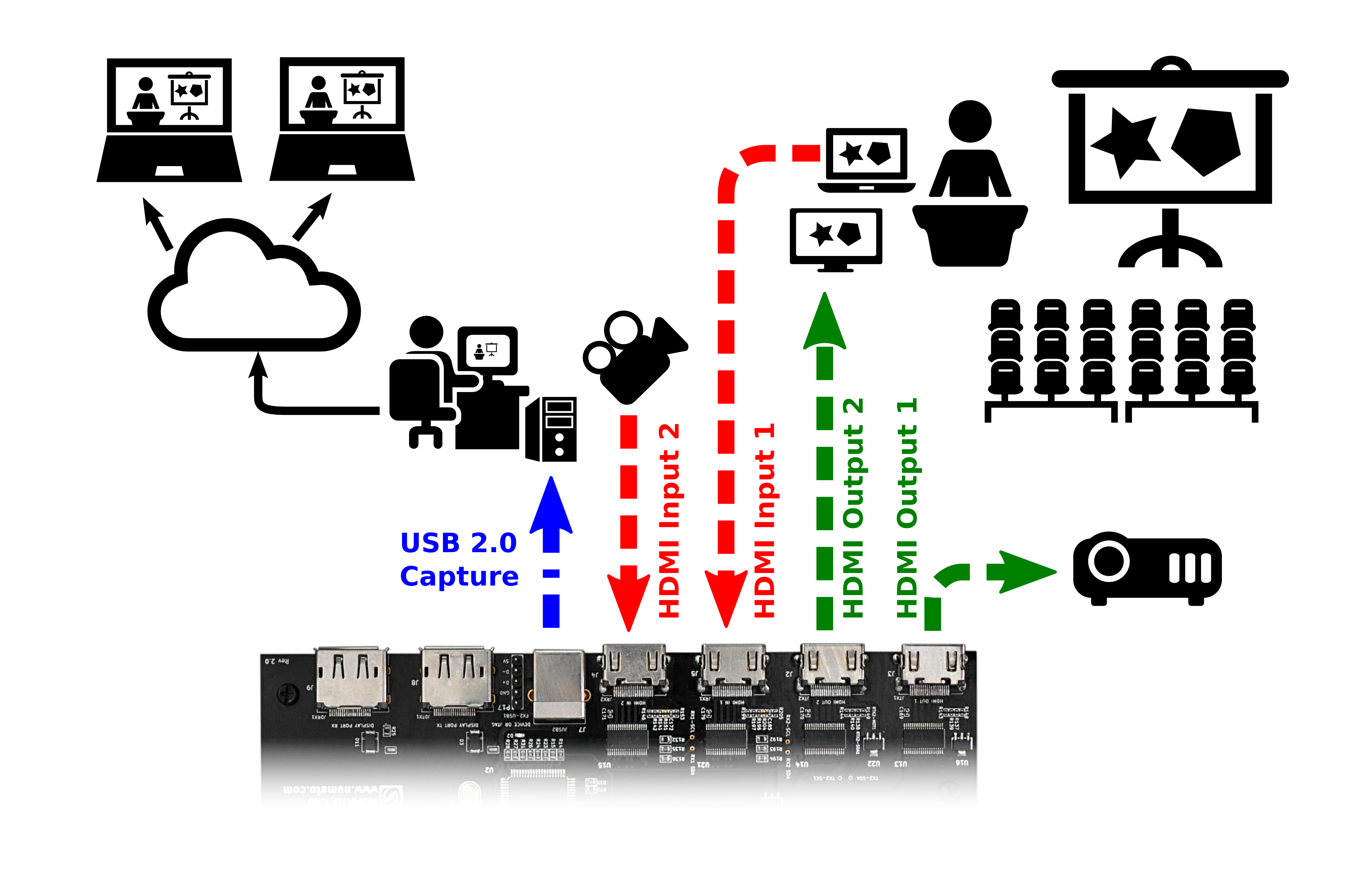 HDMI2USB System Diagram