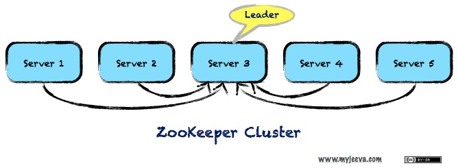 Zookeeper Cluster