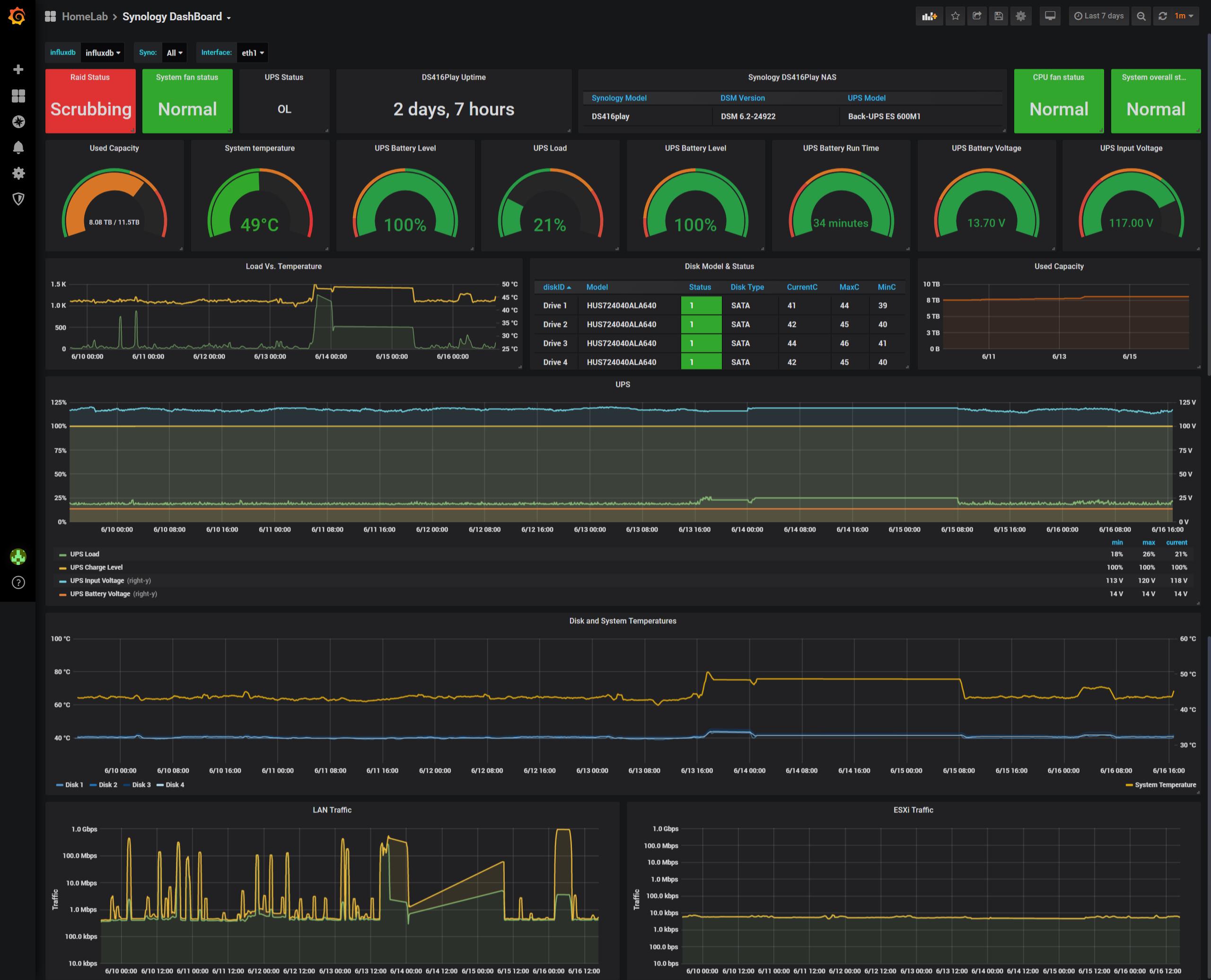 GitHub - chvvkumar/Monitoring: Monitor ESXi, Synology