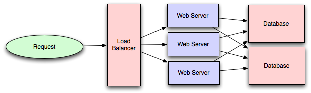 System Design Cheatsheet Github