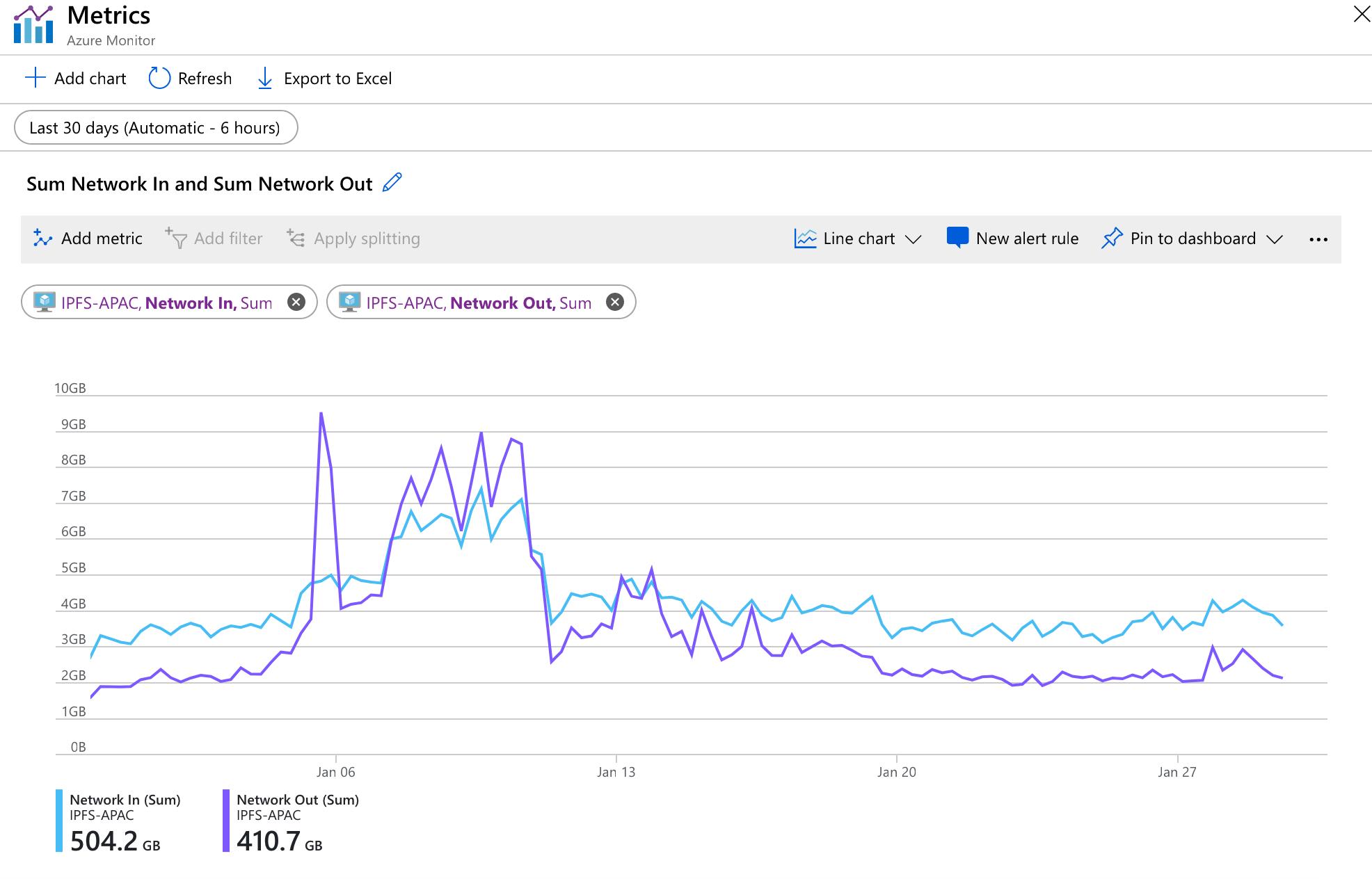 IPFS node bandwidth
