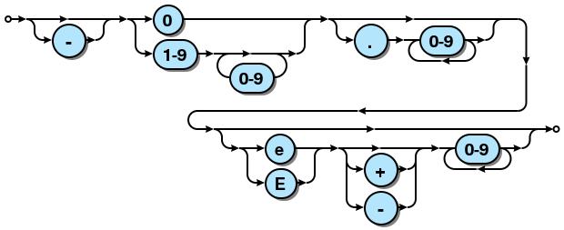 Github Kevinptsyntrax Railroad Syntax Diagram Generator