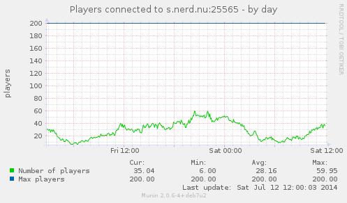 Screenshot of the minecraft_users_ plugin