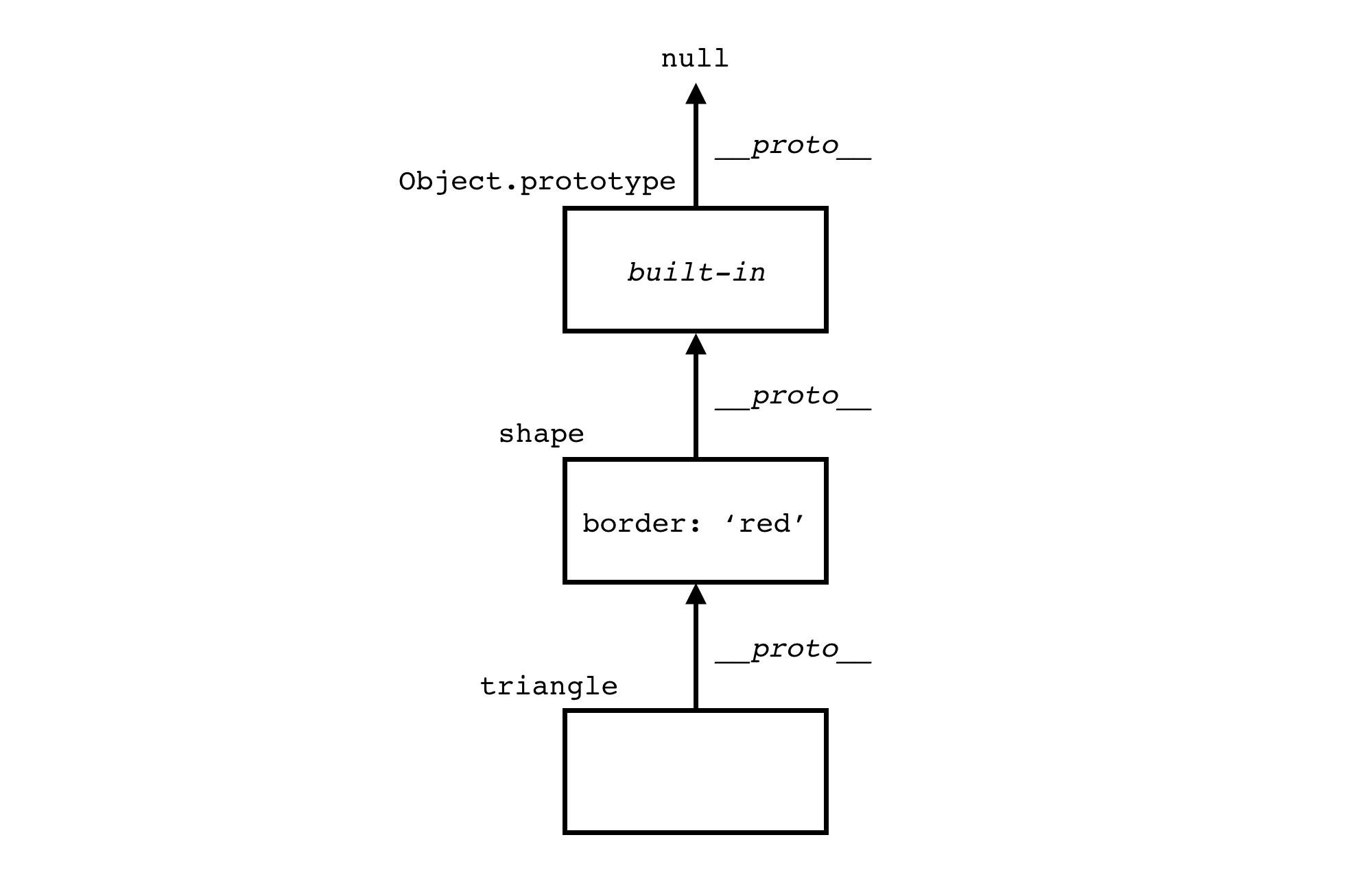 Prototype chain