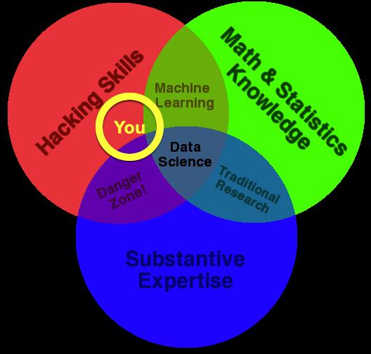 Drew Conway's Data Science Venn Diagram, modified slightly