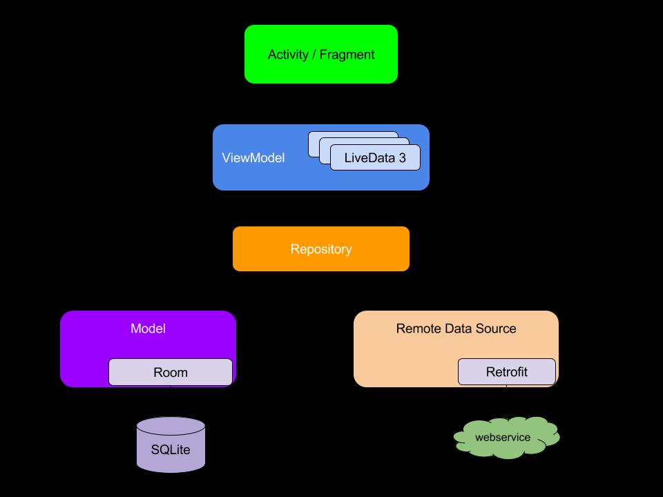 GitHub - mitchtabian/Local-db-Cache-Retrofit-REST-API-MVVM