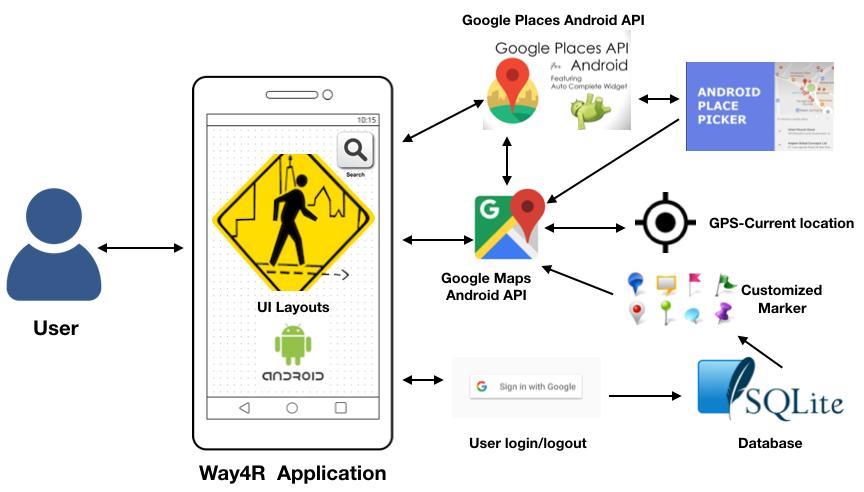 GitHub - HariniGB/Way4R: Android Application for wayfarers