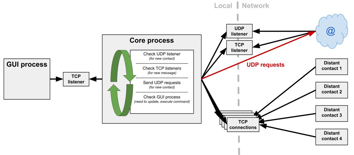 GitHub - TriLoi/Chat-PGP-P2P