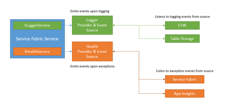 Logging and Health Reporting