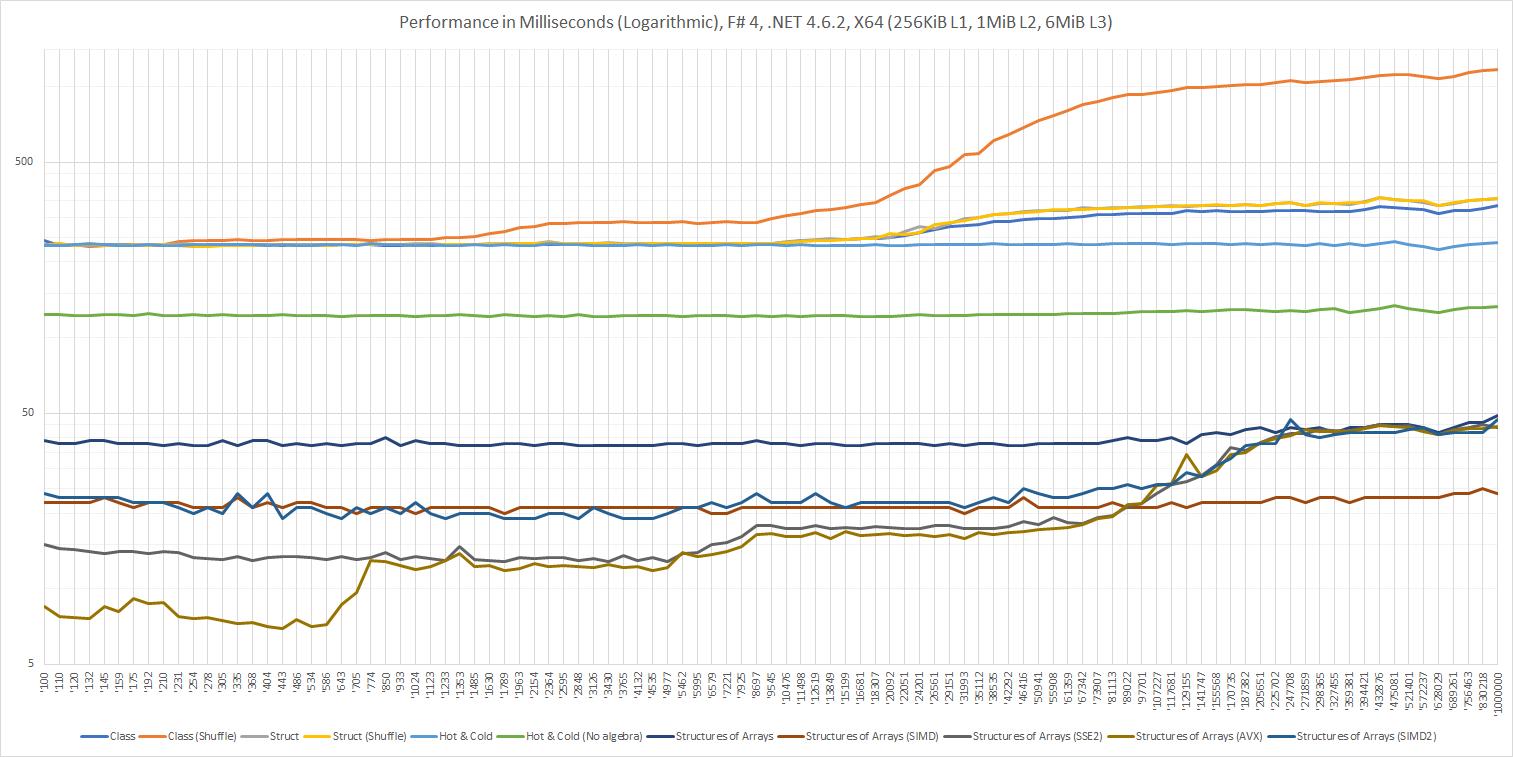 Performance in Milliseconds (Logarithmic), F# 4, .NET 4.6.2, X64 (256KiB L1, 1MiB L2, 6MiB L3)