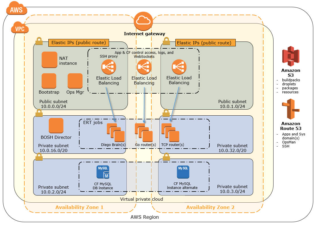Quick Start architecture for PCF on AWS