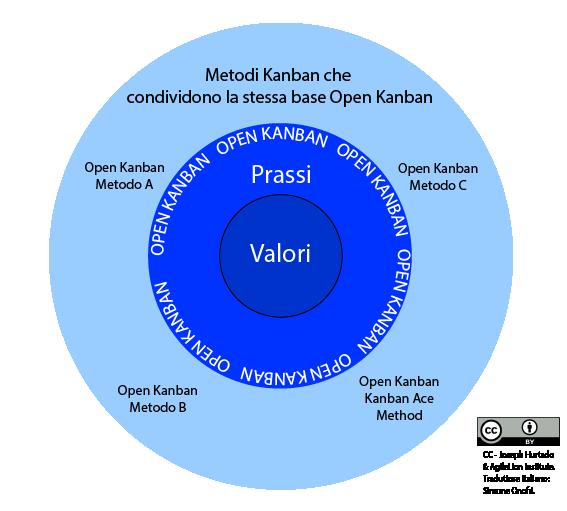 Diagramma dei Metodi Open Kanban - L'ecosistema Open Kanban