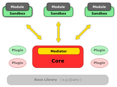 scaleApp architecture