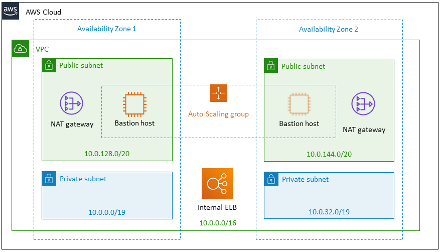 Quick Start architecture for Atlassian Standard Infrastructure on AWS