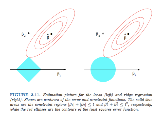 visual explanation of regularization